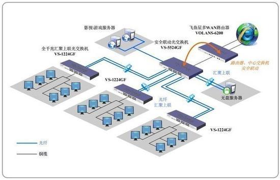 网吧采用的无盘系统