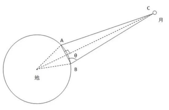 图2 视差法原理图