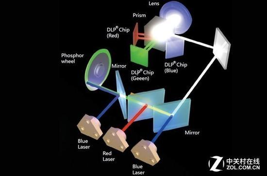 双色激光原理示意图