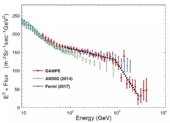 """""""悟空""""号发回的电子宇宙射线能谱数据(红色),以及与此前的美国费米卫星(绿色)、阿尔法磁谱仪(蓝色)测量结果的比较。"""