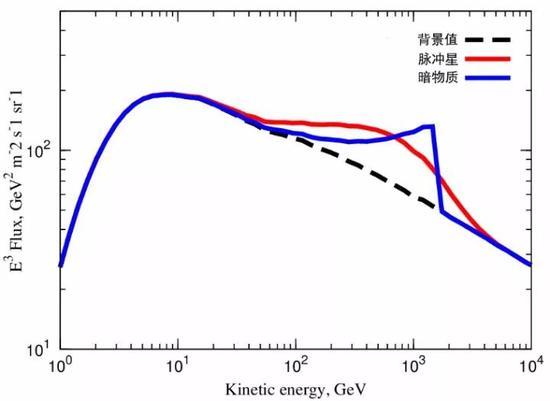 电子宇宙射线能谱图。根据理论预测,如果暗物质直接湮灭成正、负电子对,将在1TeV处出现一个十分陡的特征性截断。