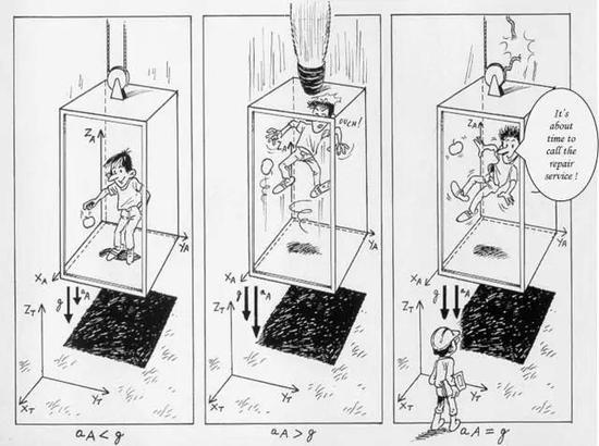 乘坐电梯时电梯绳断裂,失去支撑产生失重