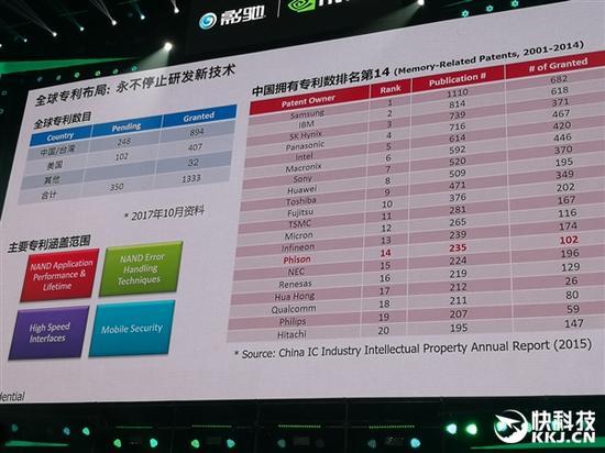 目前,群联在中国拥有的专利已经发布235件,排名第14。