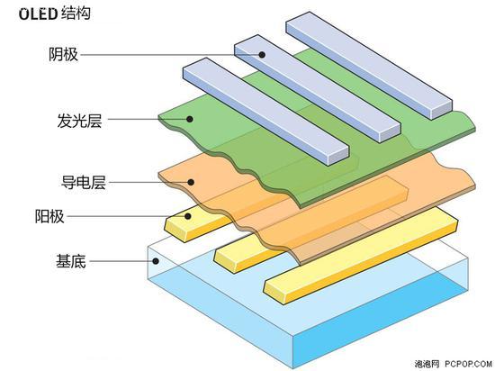 柔性OLED原型产品