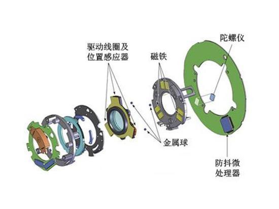 大部分防抖镜头都采用电磁悬浮防抖元件