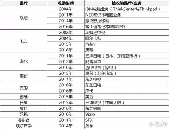中国企业收购日本品牌大事件时间表(图片摘自爱活网)