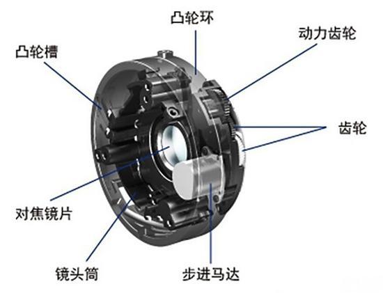 佳能 EF 40mm f/2.8 STM 镜头具备新型STM马达设计