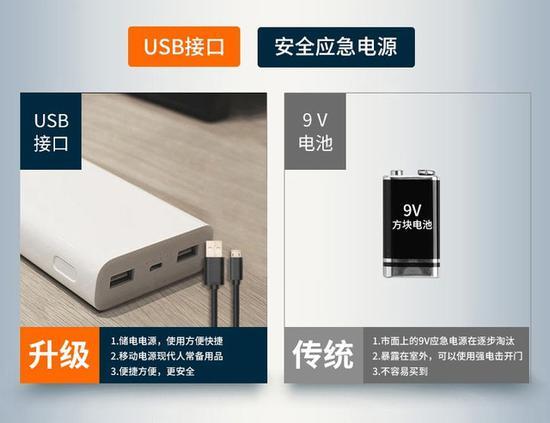 市面上智能锁普遍采用USB应急电源方案(图源:京东)