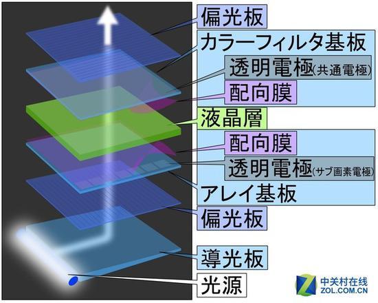 透射屏相比反射屏,底部材料从反光板变成了主动发光材料