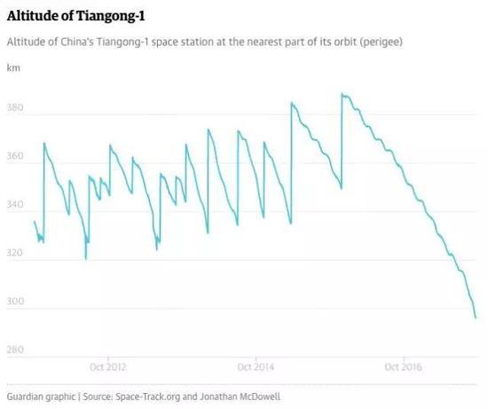 天宫一号的轨道高度变化图,可以看到轨道高度一旦缺乏控制就会在空气作用下逐渐降低。自2016年起我国中止数据连接后,天宫一号进入最终返回地球阶段,预计将在2018年2月份前后返回地球 。(图片来自Space-track.org)