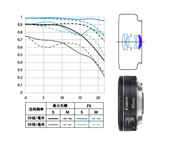 佳能 EF 40mm f/2.8 STM 镜头MTF曲线和镜头结构
