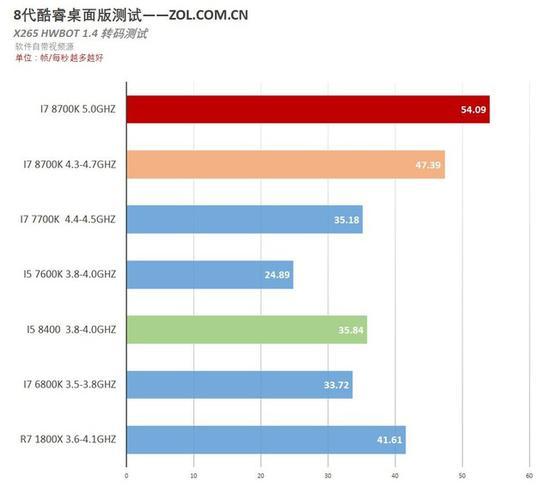 充分利用AVX256的H265转码测试中英特尔优势巨大