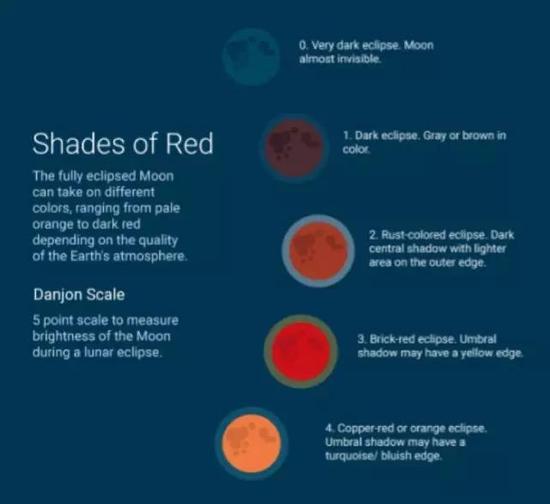 月全食的亮度和颜色等级示意图,图片来源:timeanddate.com