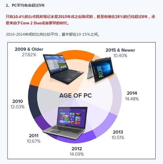 PC的平均寿命超过五年