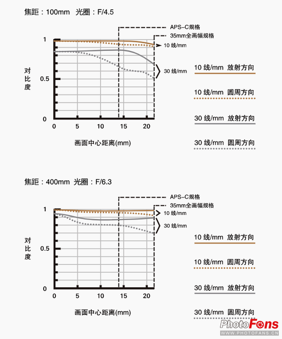MTF曲线