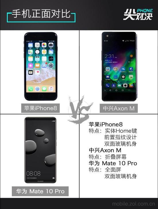 手机正面对比