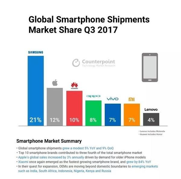 全球智能手机市场份额数据