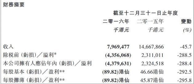 酷派集团2016年主要财务数据