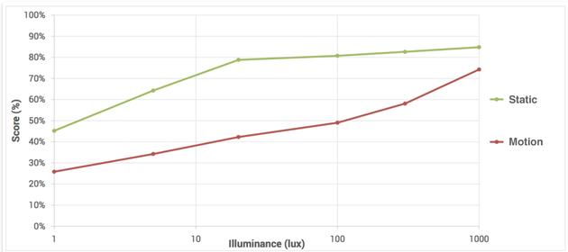 在20至1000勒克斯之间的照明条件下,小米 Mi MIX 2S 为静态场景保留了优良的细节。