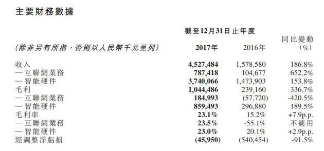 2017年美图公司部分财务数据
