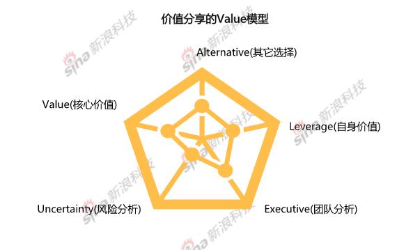 Value 模型