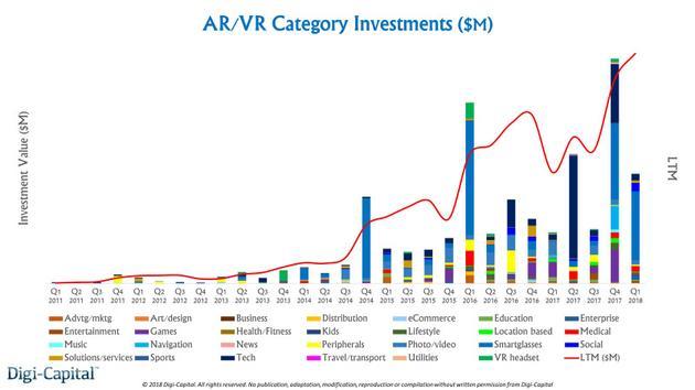 AR/VR投资额(分类别)