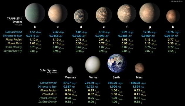 TRAPPIST-1系统的7颗岩石行星(上排)与太阳系的4颗岩石行星(下排)各项参数对比
