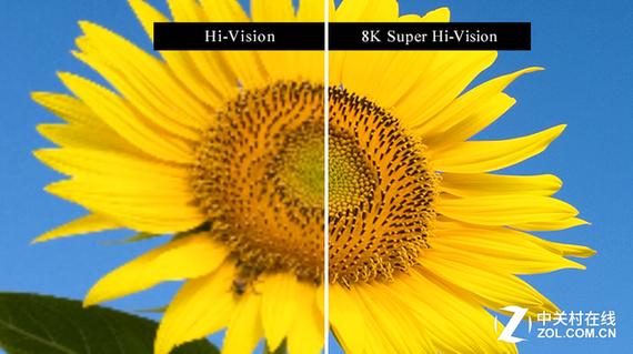 8K超高清比4K超高清清晰度更高