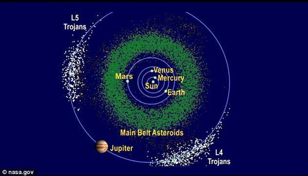 """""""露西""""探测器则将访问木星轨道上的特洛央小行星群。这张示意图用不同颜色标示出了主带小行星和木星轨道上的两群特洛央小行星群"""
