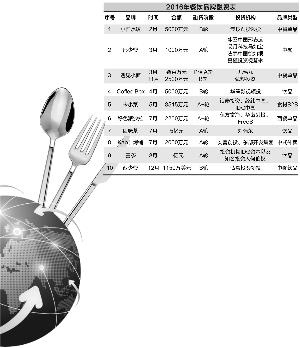 数据来源:餐饮界 周靖宇/制图