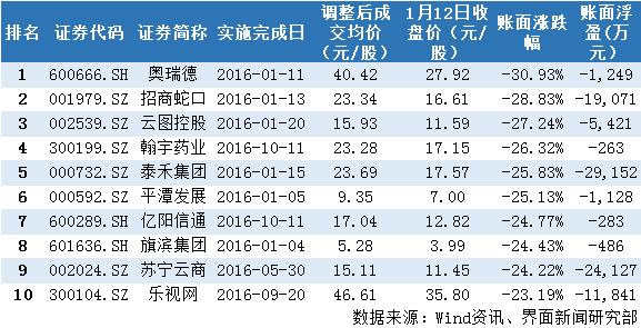 员工持股计划跌幅居前的十家上市公司