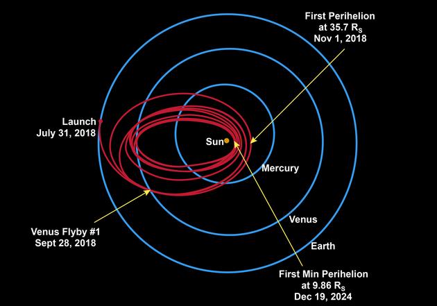 红色为帕克探测器运行轨道,可以看到从发射开始,飞船逐渐接近太阳
