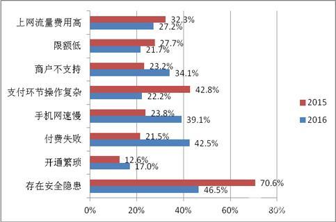 中国支付清算协会调查