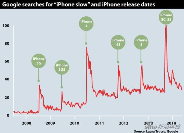 """从Google趋势看 确实每次""""iPhone慢""""的搜索量都保证"""