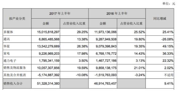 TCL集团主营业务收入构成