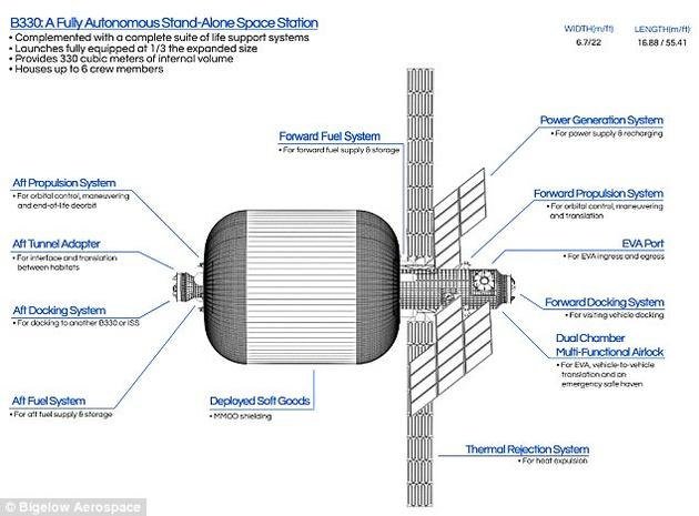 """B330""是一个标准的商业太空站,可操作在低地球轨道、地月空间和更远的太空区域。一个B330太空站相当于整个国际空间站当前加压体积的三分之一。"