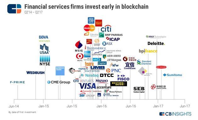 大银行和金融服务公司是区块链领域里的投资主力军,从2014年开始已经投资超过50笔交易
