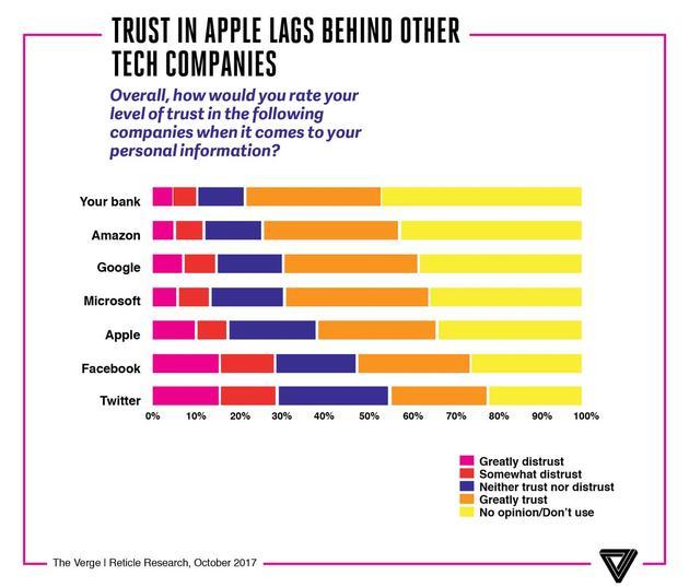 公众对不同科技品牌的信任度
