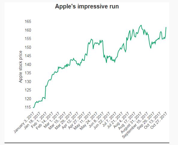 2017年1月3日-10月27日,苹果股价走势