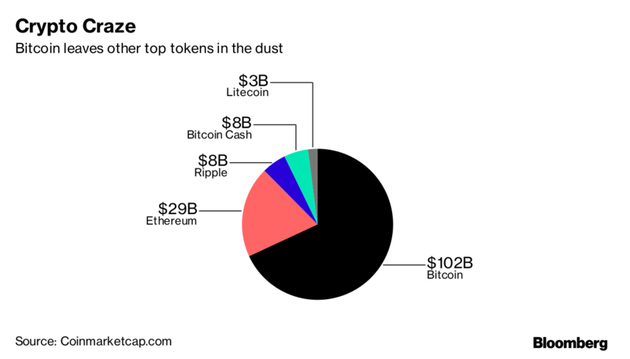 比特币已经占数字加密货币市场总规模的一半以上
