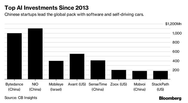 2013年以来全球AI创企高融资企业