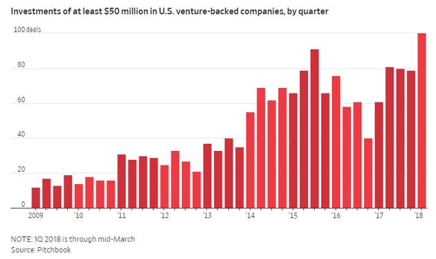 2009-2018每季度,融资至少5000万美元的美国创投交易量