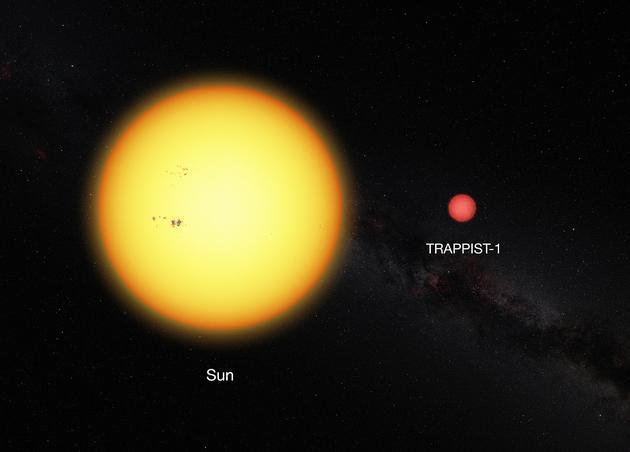 TRAPPIST-1恒星与太阳的大小对比