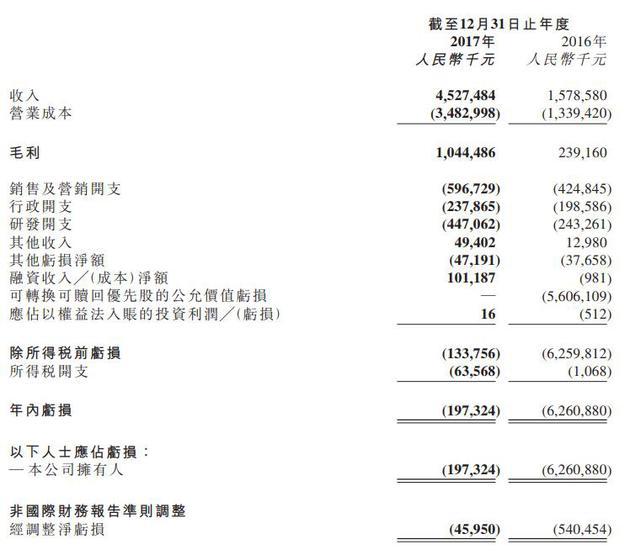 美图公司2017年财务状况主要数据