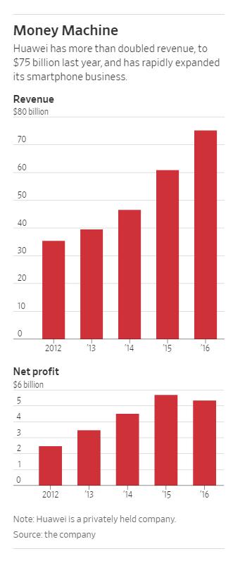 2012-2016年,华为营收与利润