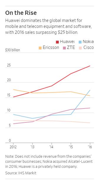 2012-2016年,不同通信设备提供商销售情况