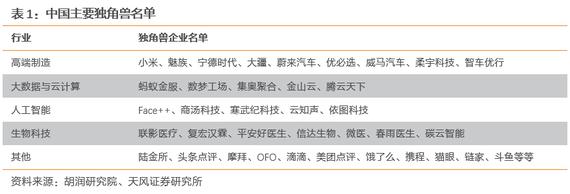 中国独角兽企业名单