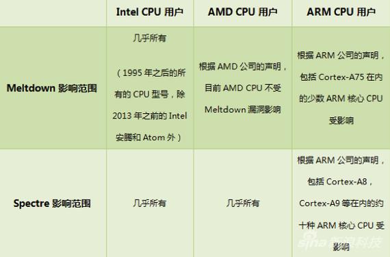 CPU漏洞具体影响范围