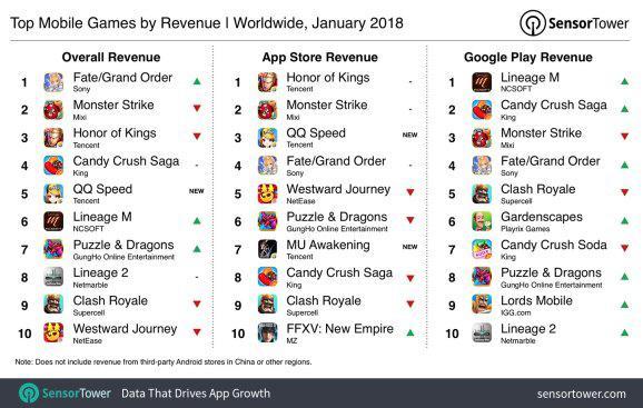 2018年1月全球手游营收排行榜(从左至右为总营收,来源于苹果App Store的营收和来源于谷歌 Play的营收)