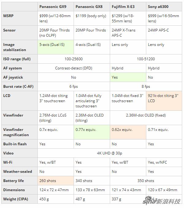 GX9与GX8、X-E3、A6300对比(来源dpreview)
